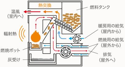 ペレットストーブの構造 ※FF式(強制給排気)の場合  画像:北海道木質ペレット推進協議会より<br />
